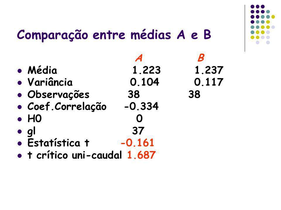 Comparação entre médias A e B