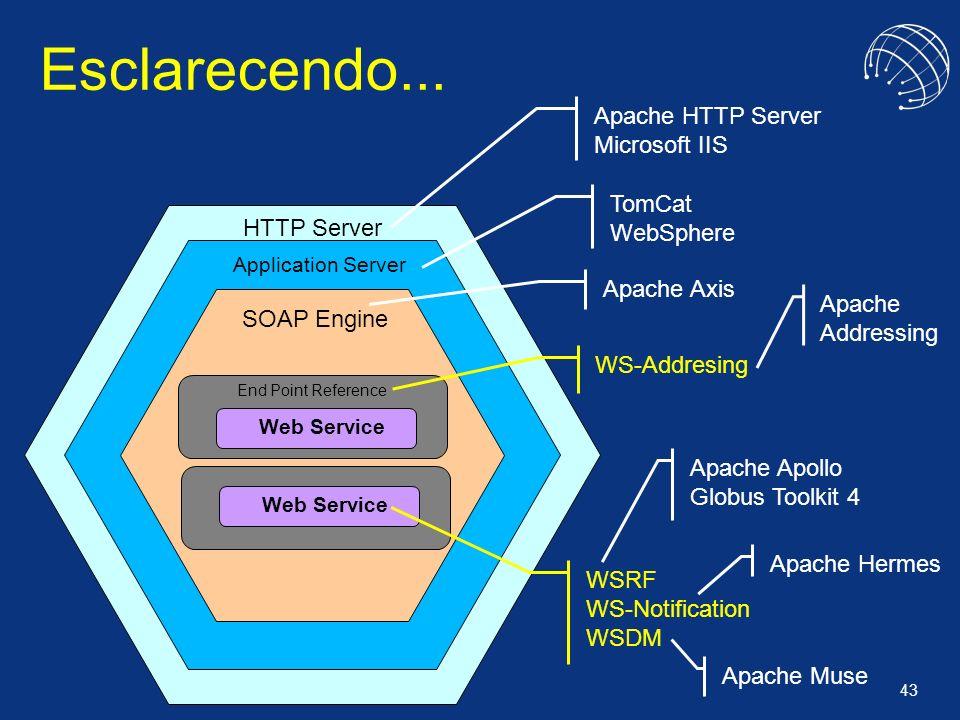 Esclarecendo... Apache HTTP Server Microsoft IIS TomCat WebSphere
