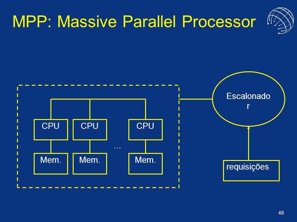 MPP: Massive Parallel Processor