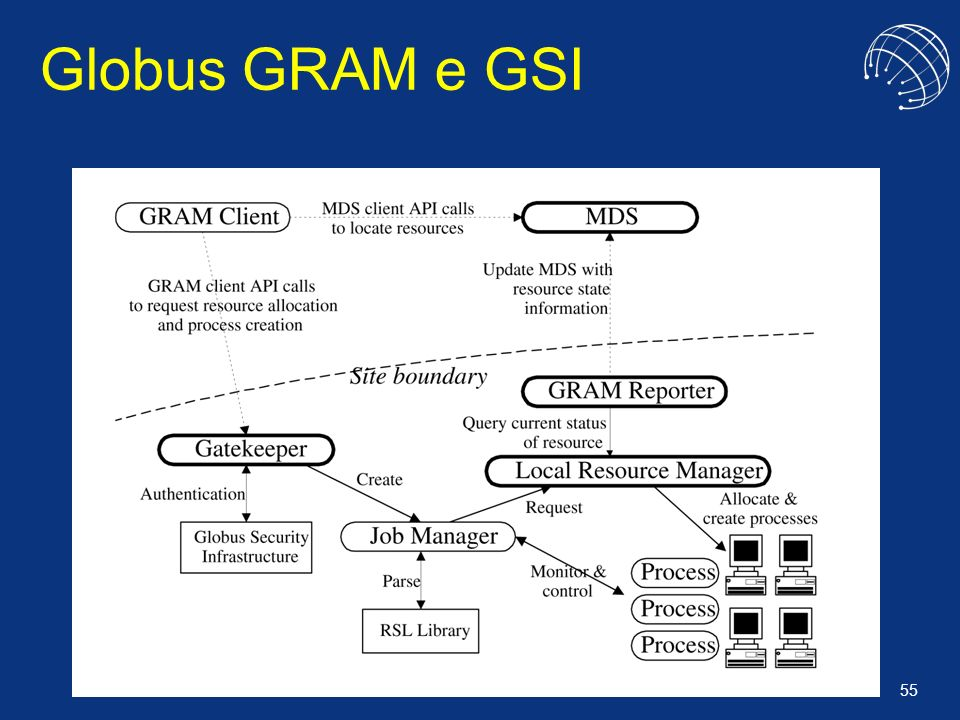 Globus GRAM e GSI