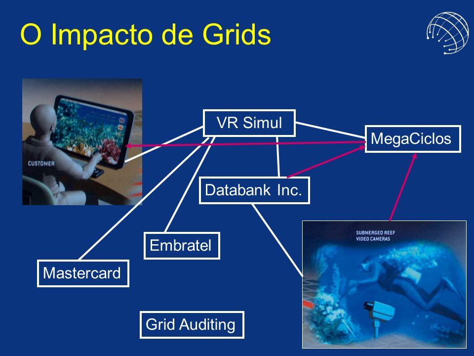 O Impacto de Grids VR Simul MegaCiclos Databank Inc. Embratel