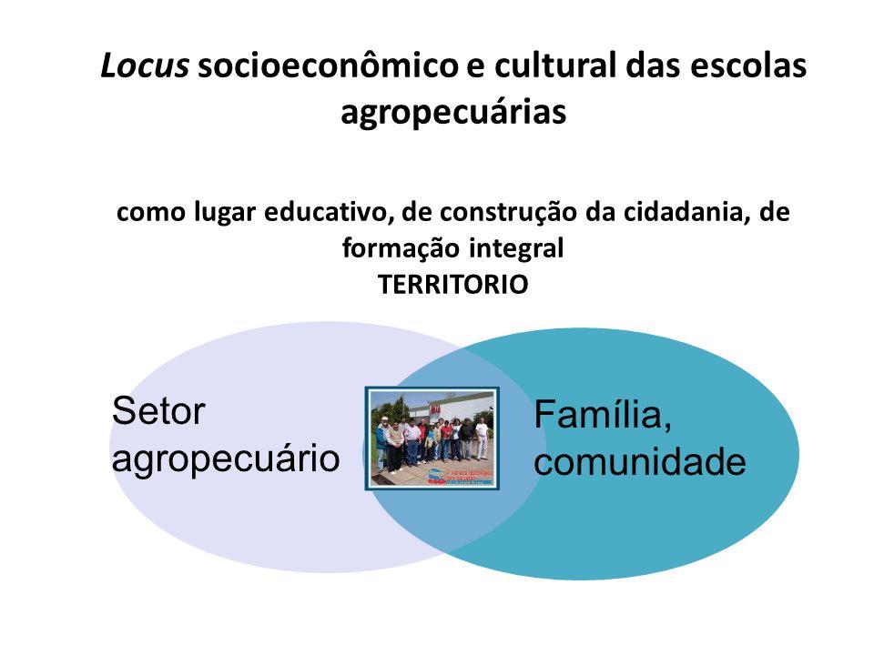 Locus socioeconômico e cultural das escolas agropecuárias como lugar educativo, de construção da cidadania, de formação integral TERRITORIO