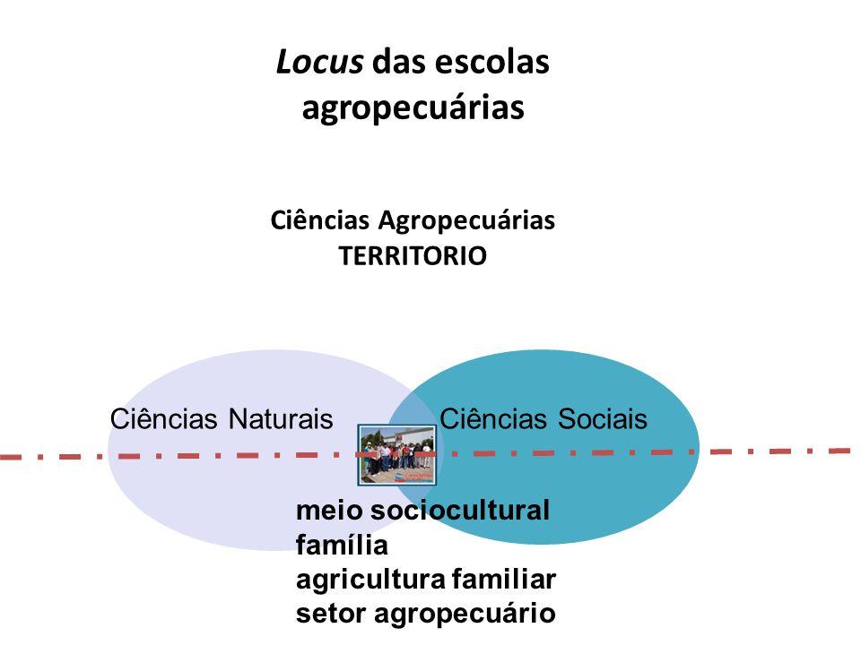 Locus das escolas agropecuárias Ciências Agropecuárias TERRITORIO