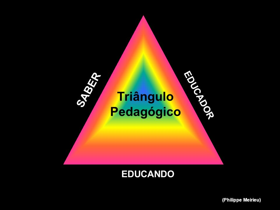 SABER Triângulo Pedagógico EDUCADOR EDUCANDO (Philippe Meirieu)