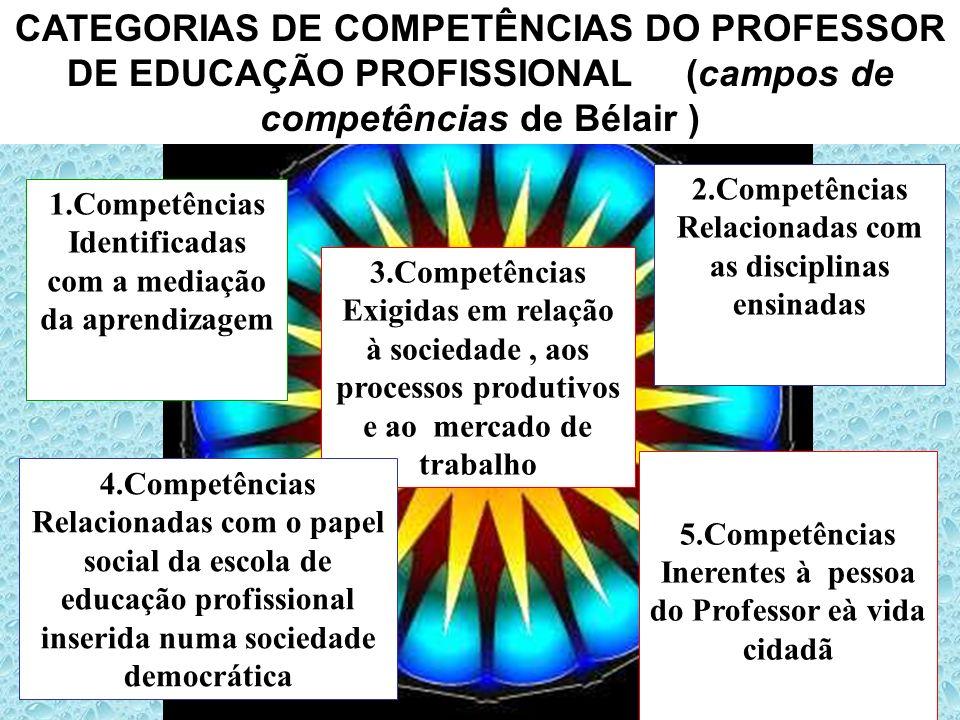 CATEGORIAS DE COMPETÊNCIAS DO PROFESSOR DE EDUCAÇÃO PROFISSIONAL (campos de competências de Bélair )