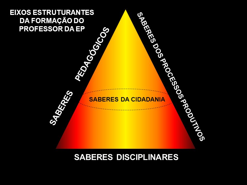 SABERES PEDAGÓGICOS SABERES DISCIPLINARES
