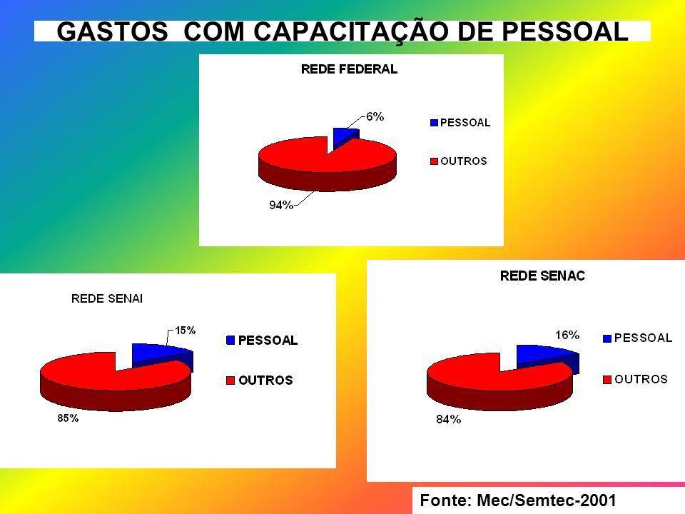 GASTOS COM CAPACITAÇÃO DE PESSOAL