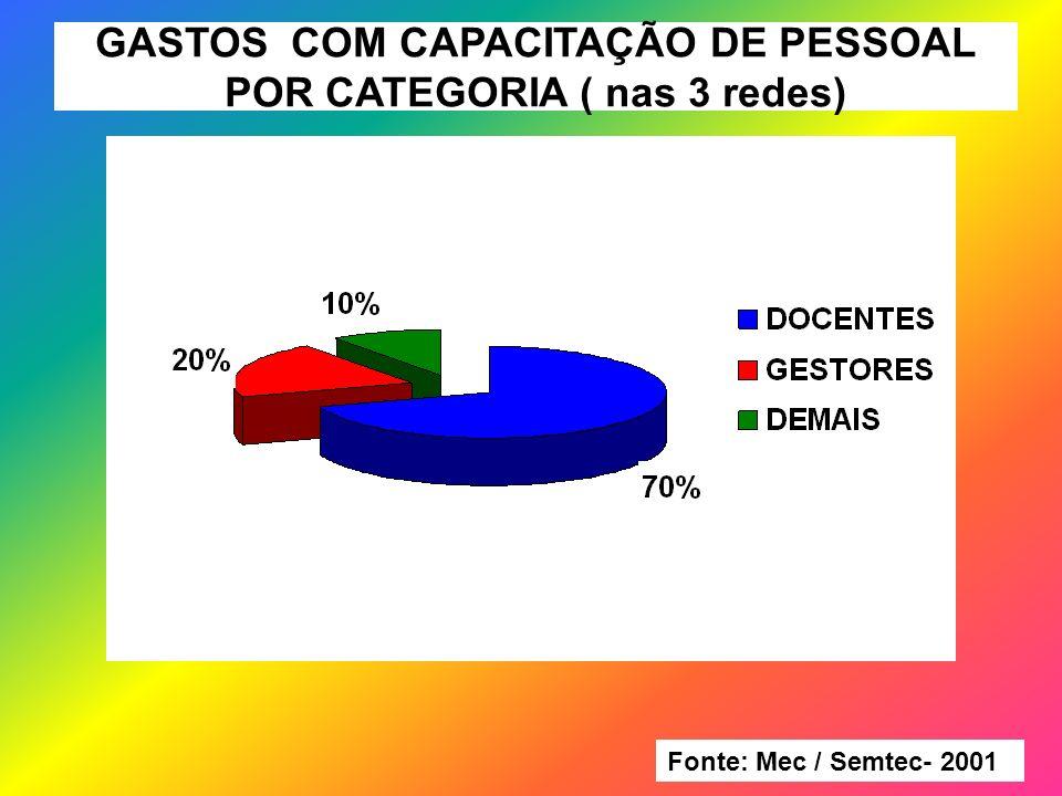 GASTOS COM CAPACITAÇÃO DE PESSOAL POR CATEGORIA ( nas 3 redes)