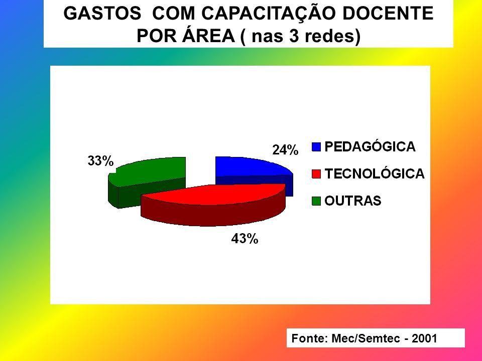 GASTOS COM CAPACITAÇÃO DOCENTE POR ÁREA ( nas 3 redes)