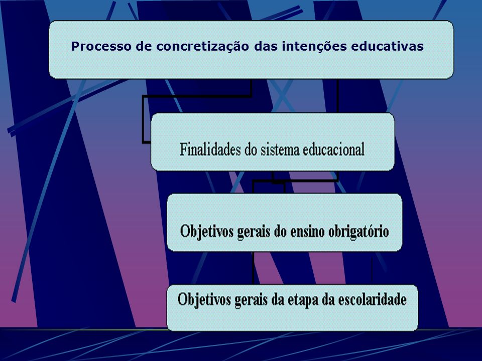 Processo de concretização das intenções educativas