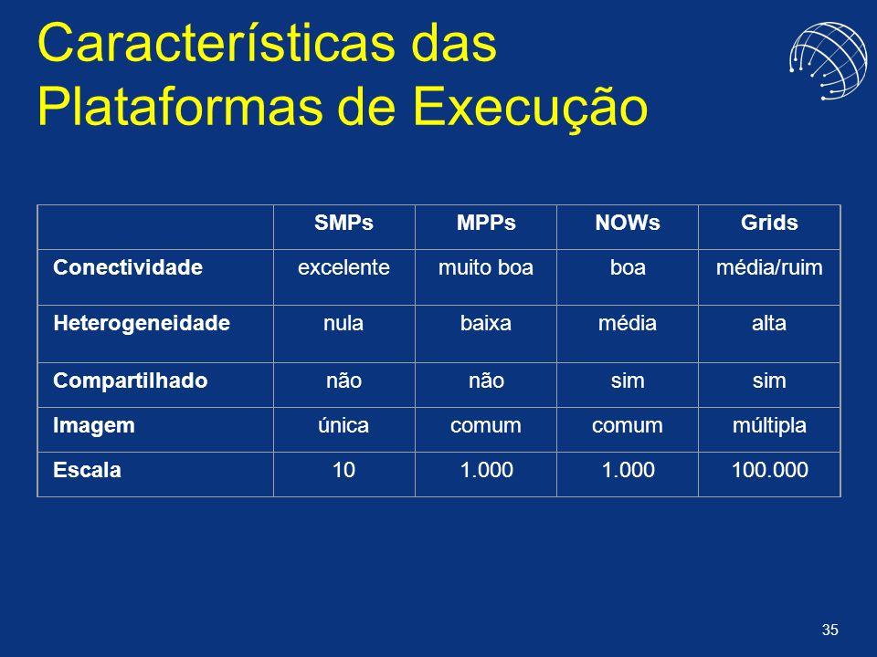 Características das Plataformas de Execução