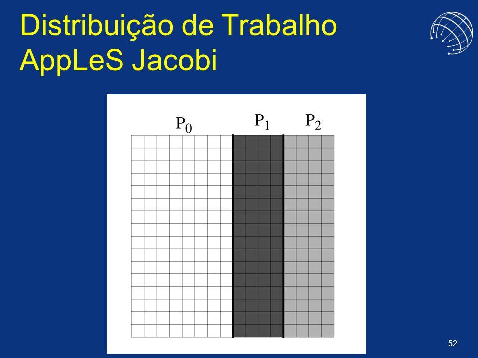 Distribuição de Trabalho AppLeS Jacobi