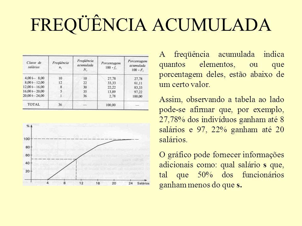 FREQÜÊNCIA ACUMULADAA freqüência acumulada indica quantos elementos, ou que porcentagem deles, estão abaixo de um certo valor.