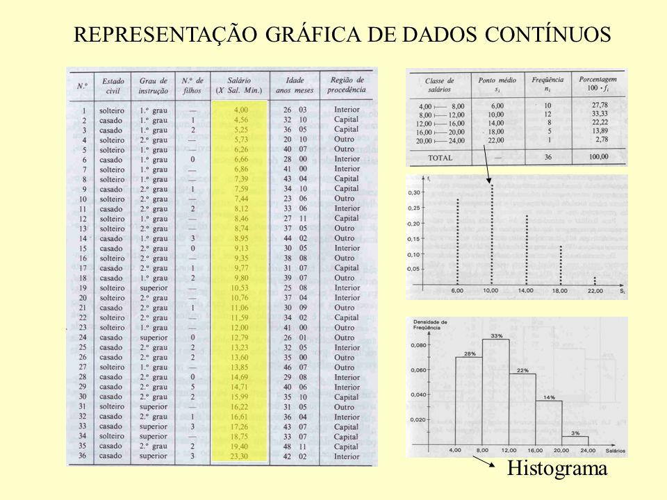 REPRESENTAÇÃO GRÁFICA DE DADOS CONTÍNUOS