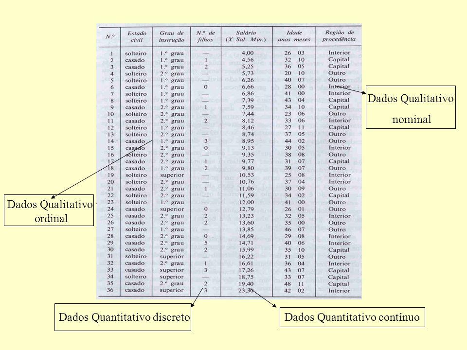 Dados Qualitativo nominal. Dados Qualitativo. ordinal.