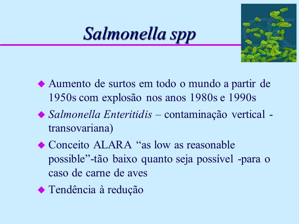 Salmonella spp Aumento de surtos em todo o mundo a partir de 1950s com explosão nos anos 1980s e 1990s.