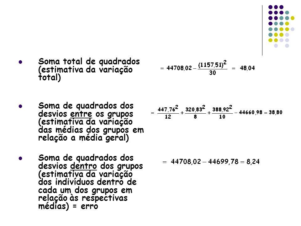 Soma total de quadrados (estimativa da variação total)