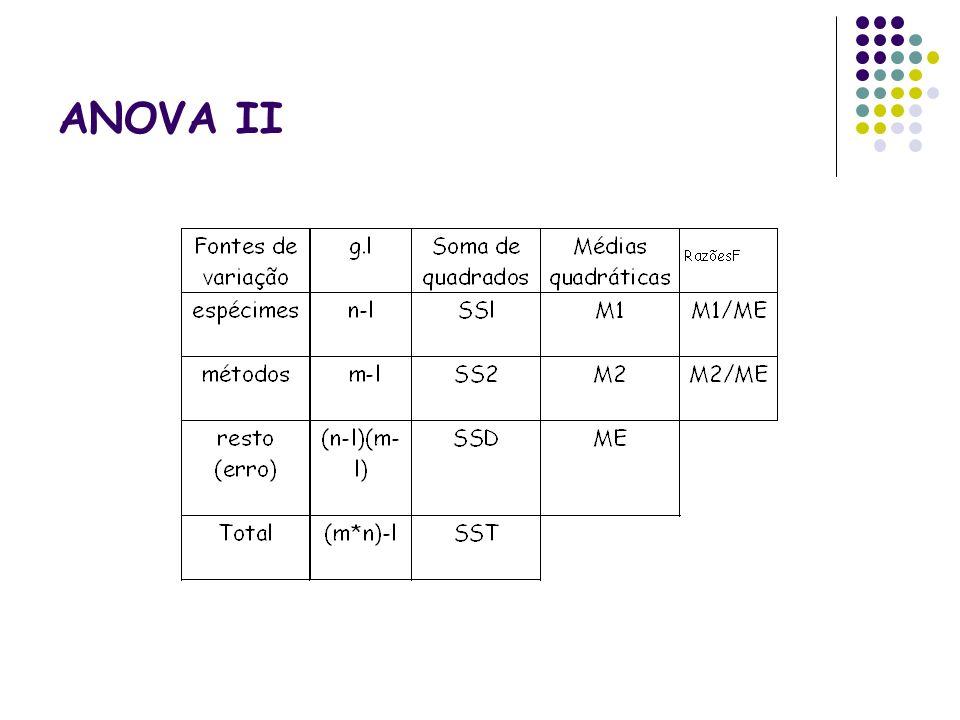 ANOVA II