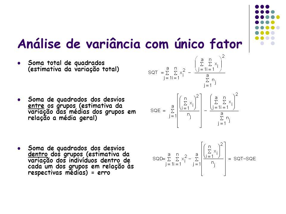 Análise de variância com único fator