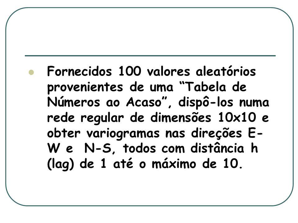 Fornecidos 100 valores aleatórios provenientes de uma Tabela de Números ao Acaso , dispô-los numa rede regular de dimensões 10x10 e obter variogramas nas direções E-W e N-S, todos com distância h (lag) de 1 até o máximo de 10.