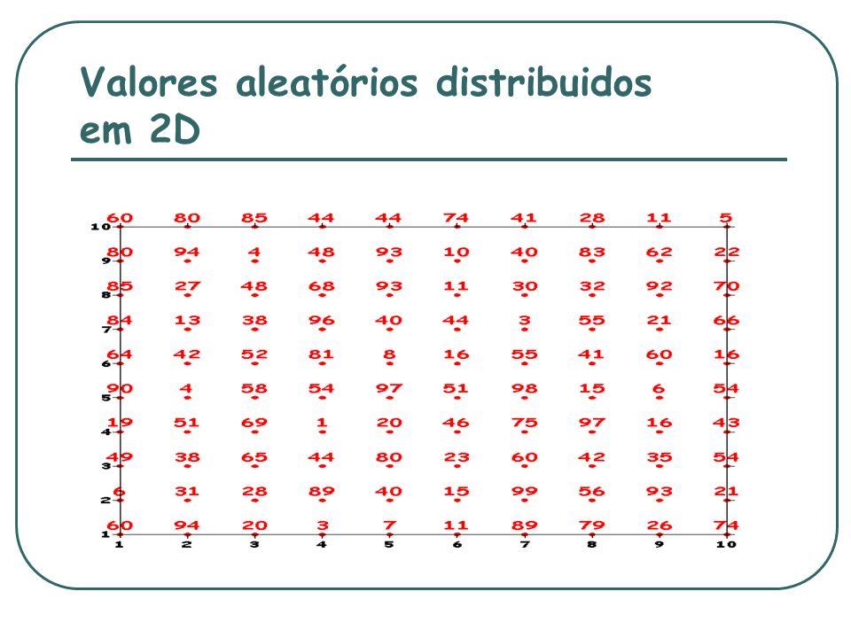 Valores aleatórios distribuidos em 2D
