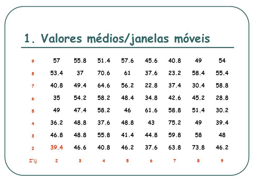 1. Valores médios/janelas móveis