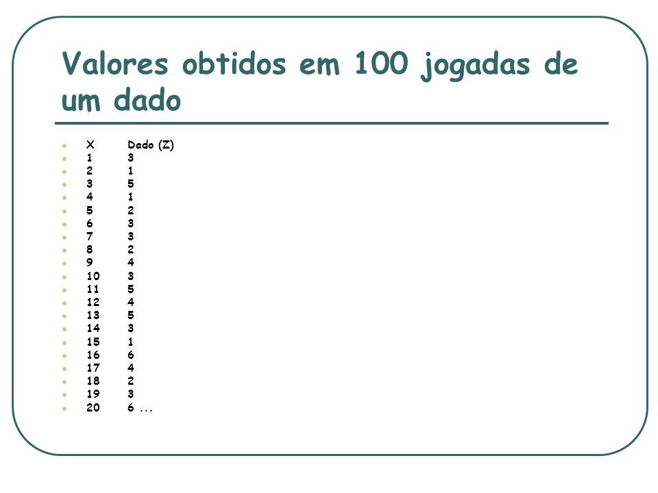 Valores obtidos em 100 jogadas de um dado