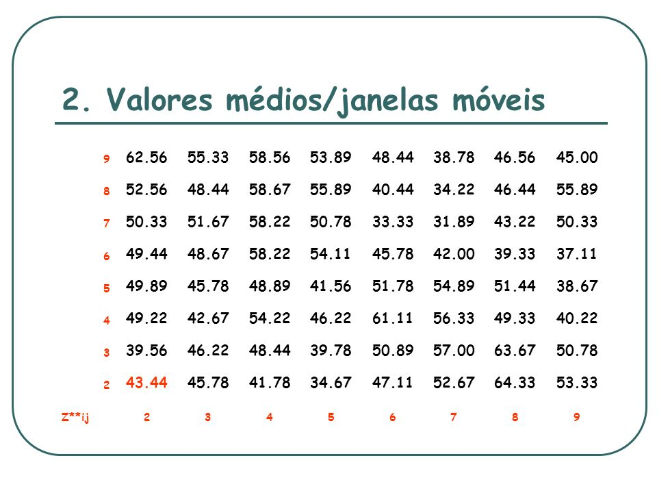 2. Valores médios/janelas móveis