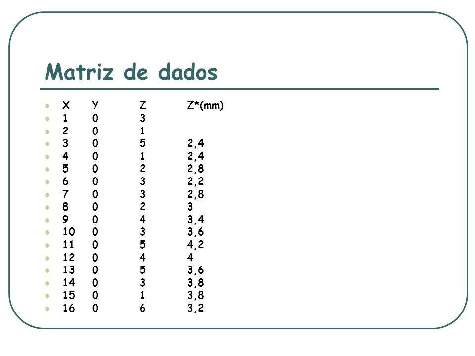 Matriz de dados X Y Z Z*(mm) 1 0 3 2 0 1 3 0 5 2,4 4 0 1 2,4 5 0 2 2,8