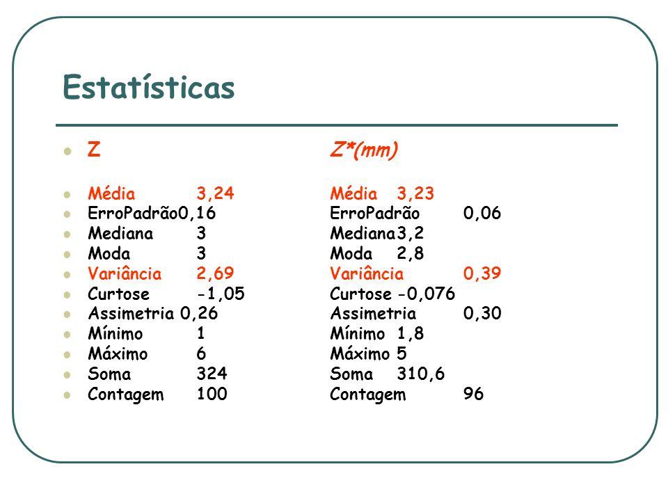 Estatísticas Z Z*(mm) Média 3,24 Média 3,23