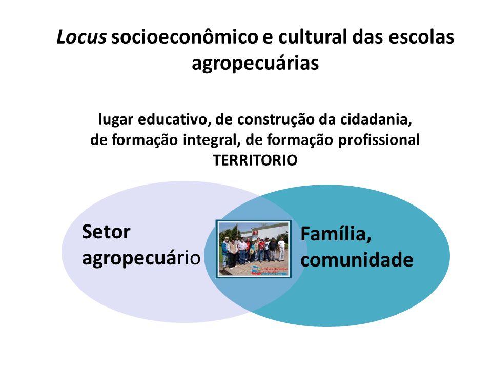 Locus socioeconômico e cultural das escolas agropecuárias lugar educativo, de construção da cidadania, de formação integral, de formação profissional TERRITORIO