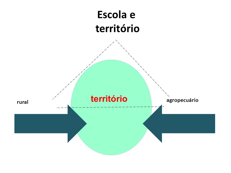 Escola e território território agropecuário rural