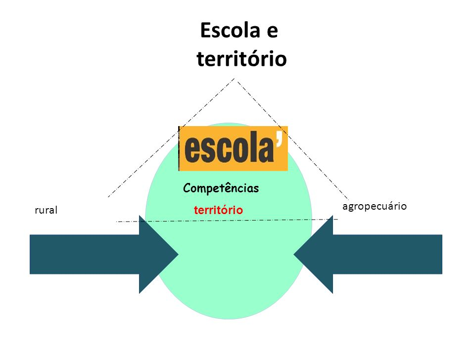 Escola e território Competências agropecuário rural território