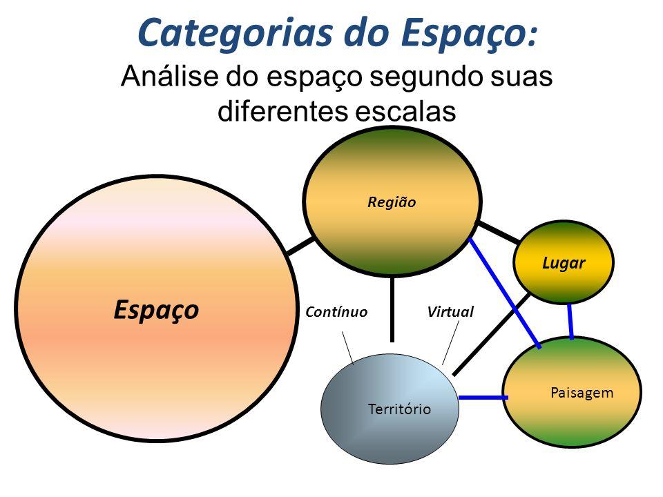 Categorias do Espaço: Análise do espaço segundo suas diferentes escalas