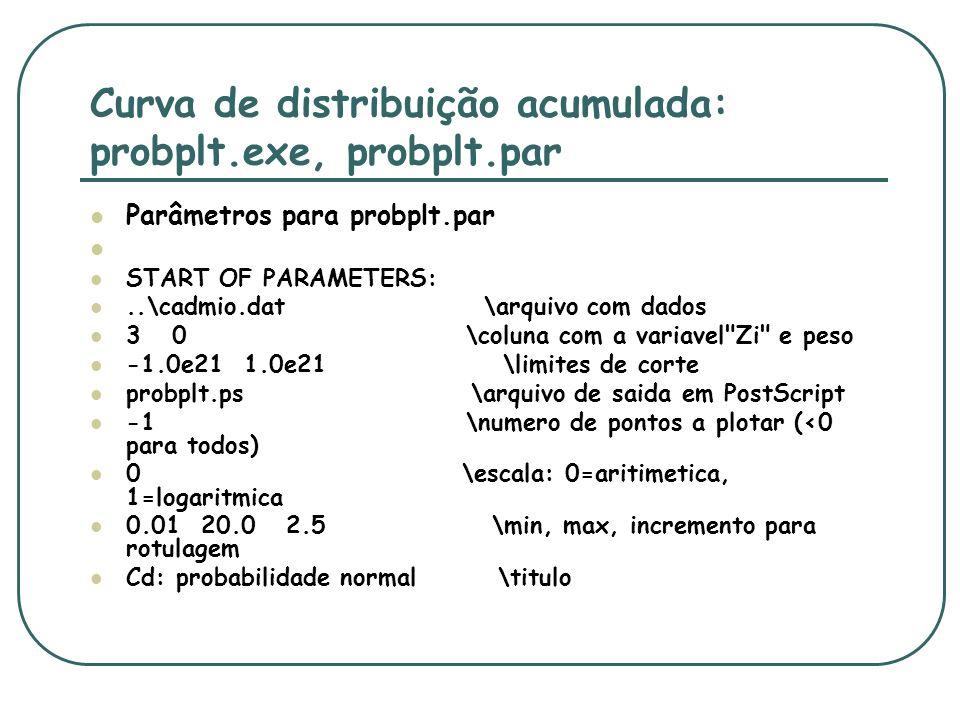 Curva de distribuição acumulada: probplt.exe, probplt.par