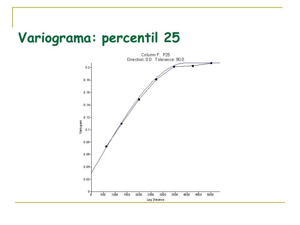 Variograma: percentil 25