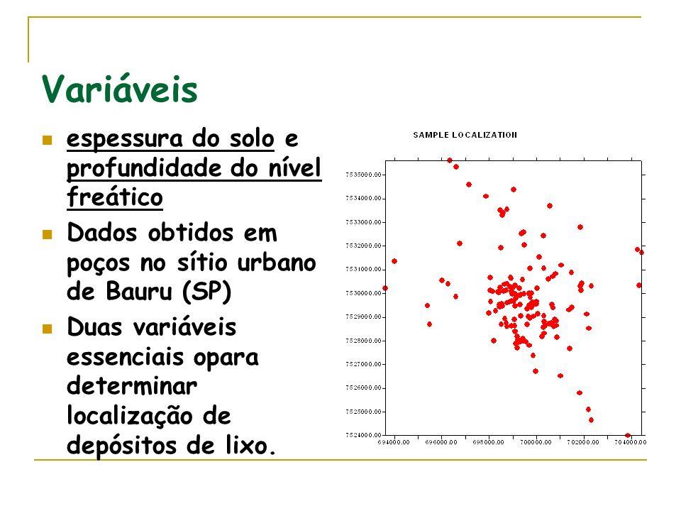 Variáveis espessura do solo e profundidade do nível freático