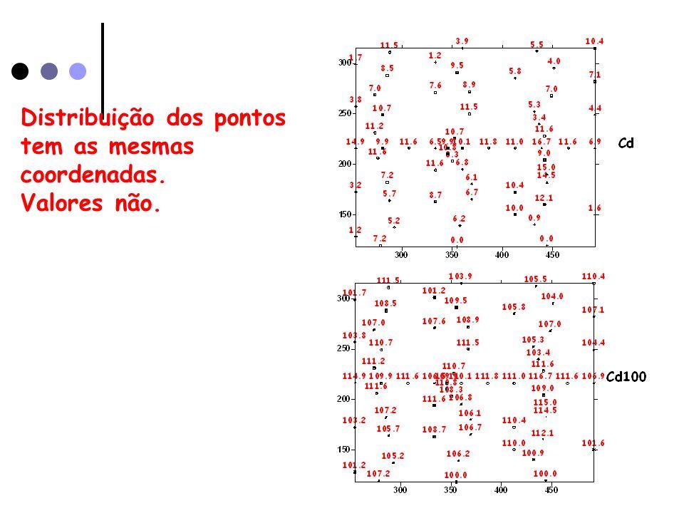 Distribuição dos pontos tem as mesmas coordenadas. Valores não.