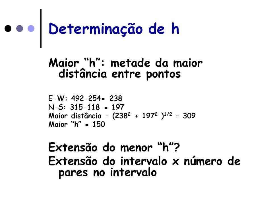 Determinação de h Maior h : metade da maior distância entre pontos