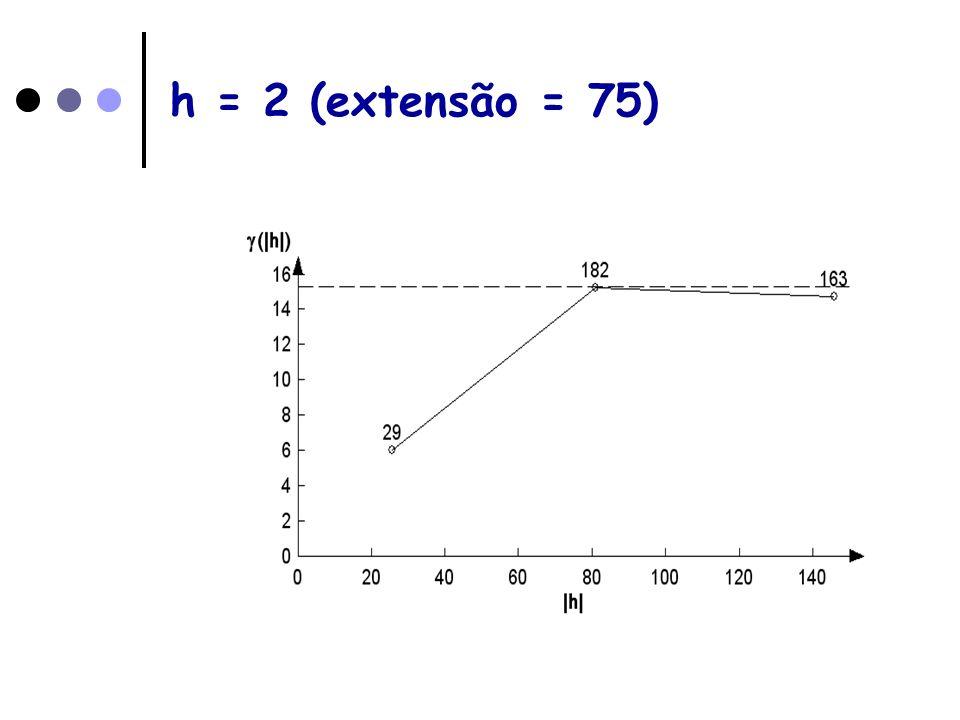 h = 2 (extensão = 75)
