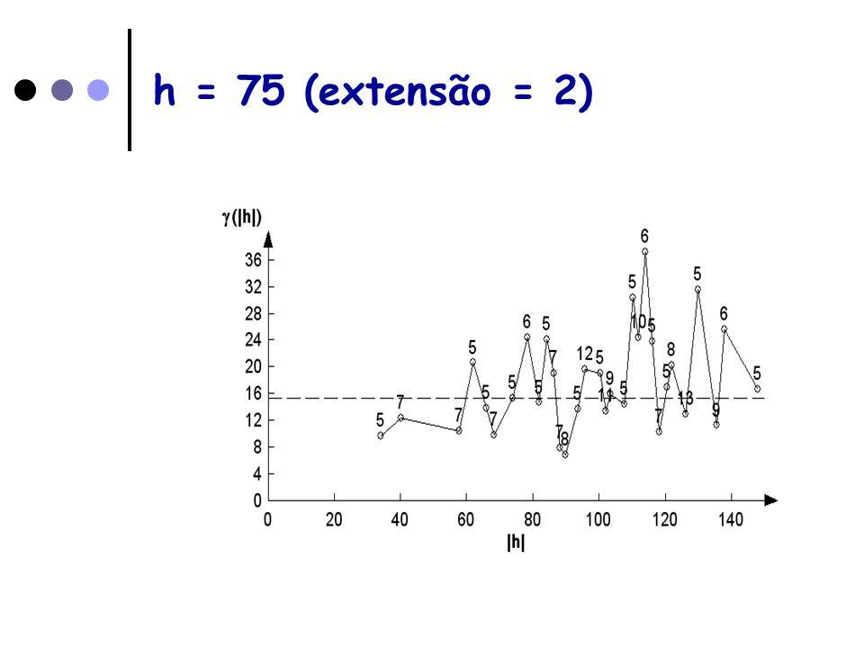 h = 75 (extensão = 2)