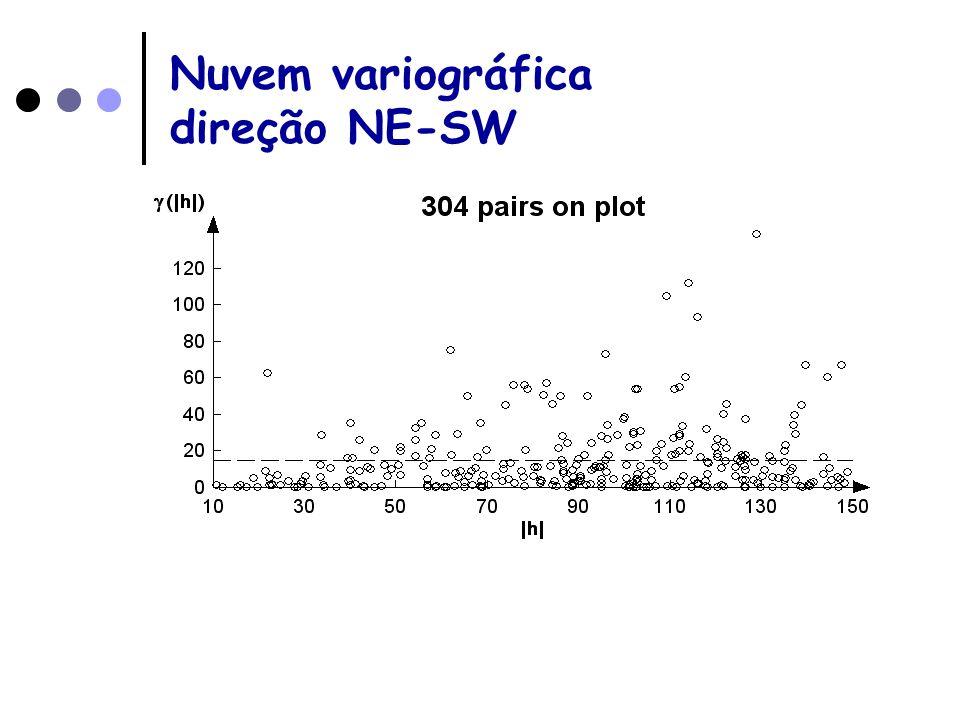 Nuvem variográfica direção NE-SW