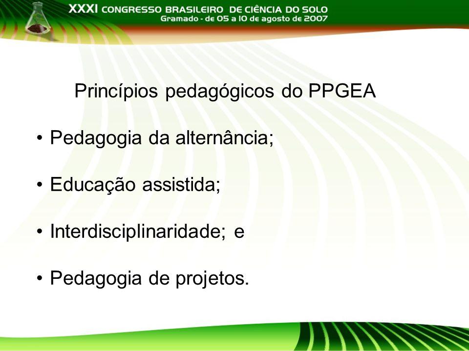 Princípios pedagógicos do PPGEA