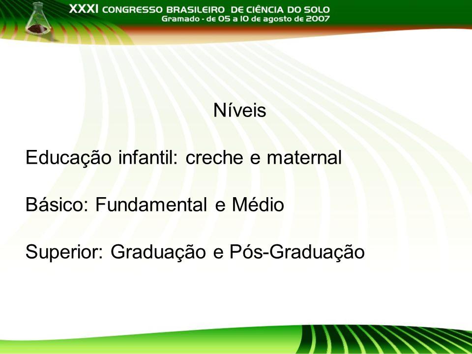 Níveis Educação infantil: creche e maternal. Básico: Fundamental e Médio.