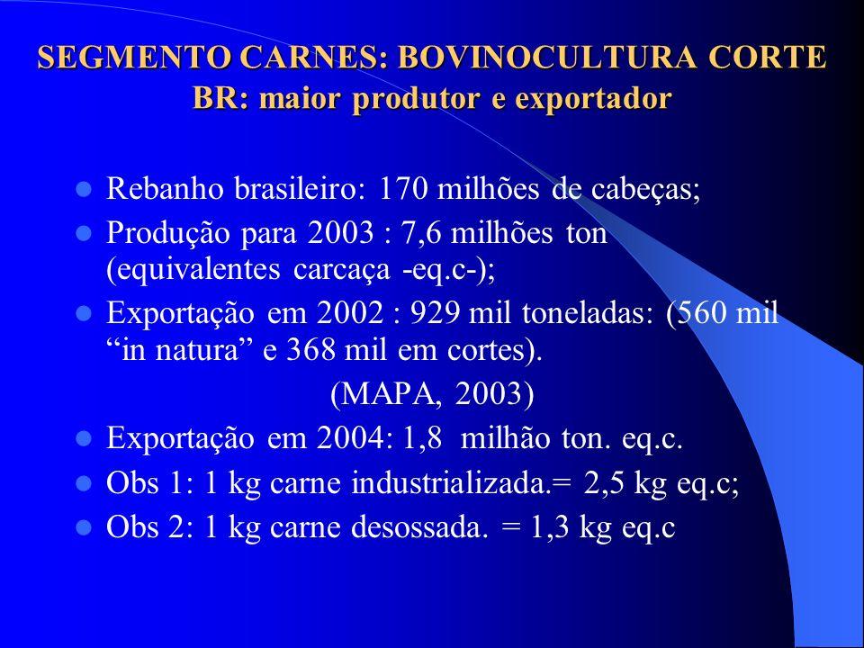 SEGMENTO CARNES: BOVINOCULTURA CORTE BR: maior produtor e exportador