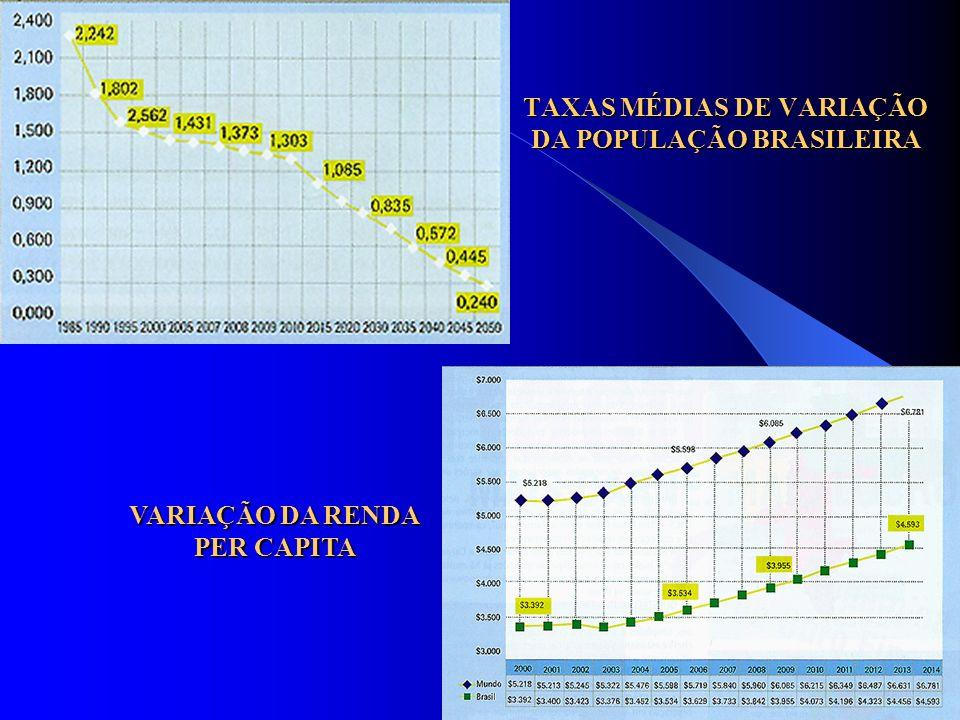 TAXAS MÉDIAS DE VARIAÇÃO DA POPULAÇÃO BRASILEIRA