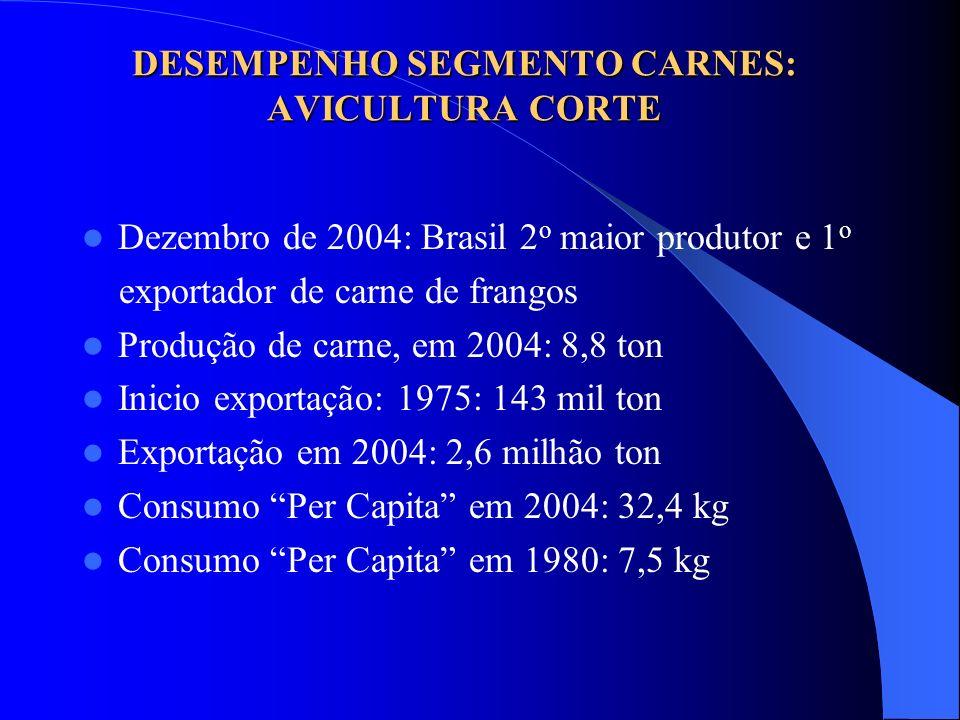 DESEMPENHO SEGMENTO CARNES: AVICULTURA CORTE