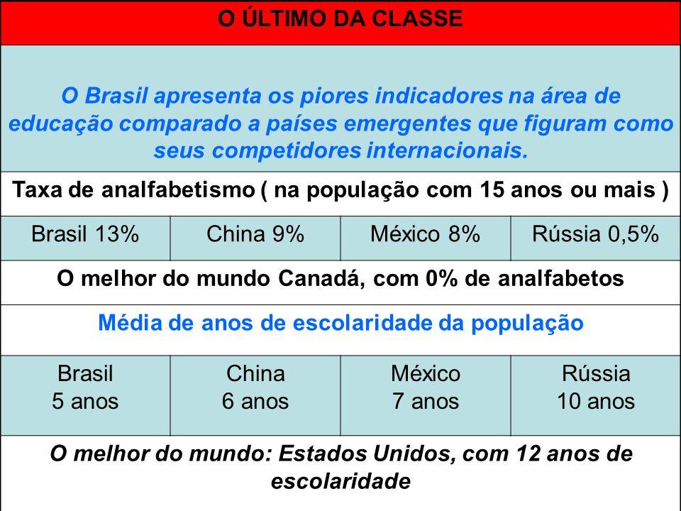Taxa de analfabetismo ( na população com 15 anos ou mais ) Brasil 13%