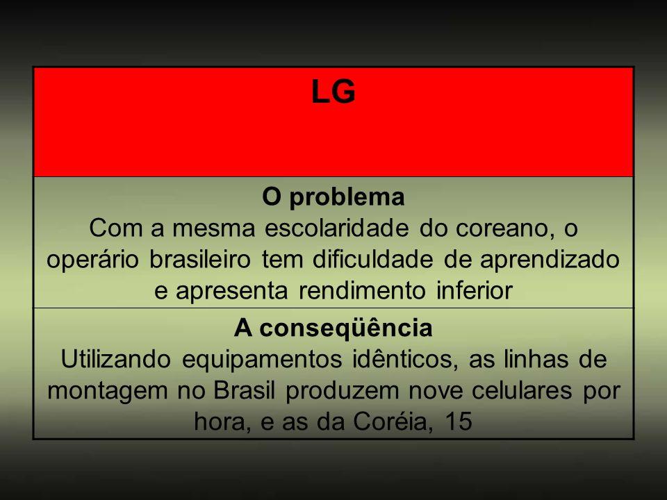 LG O problema Com a mesma escolaridade do coreano, o operário brasileiro tem dificuldade de aprendizado e apresenta rendimento inferior.