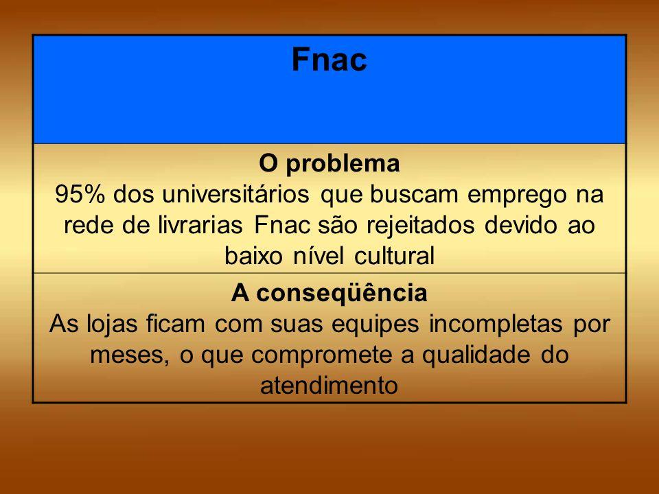 Fnac O problema 95% dos universitários que buscam emprego na rede de livrarias Fnac são rejeitados devido ao baixo nível cultural.